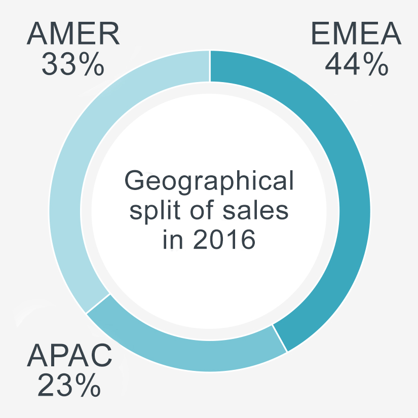 Kalmar geographical split of sales 2016