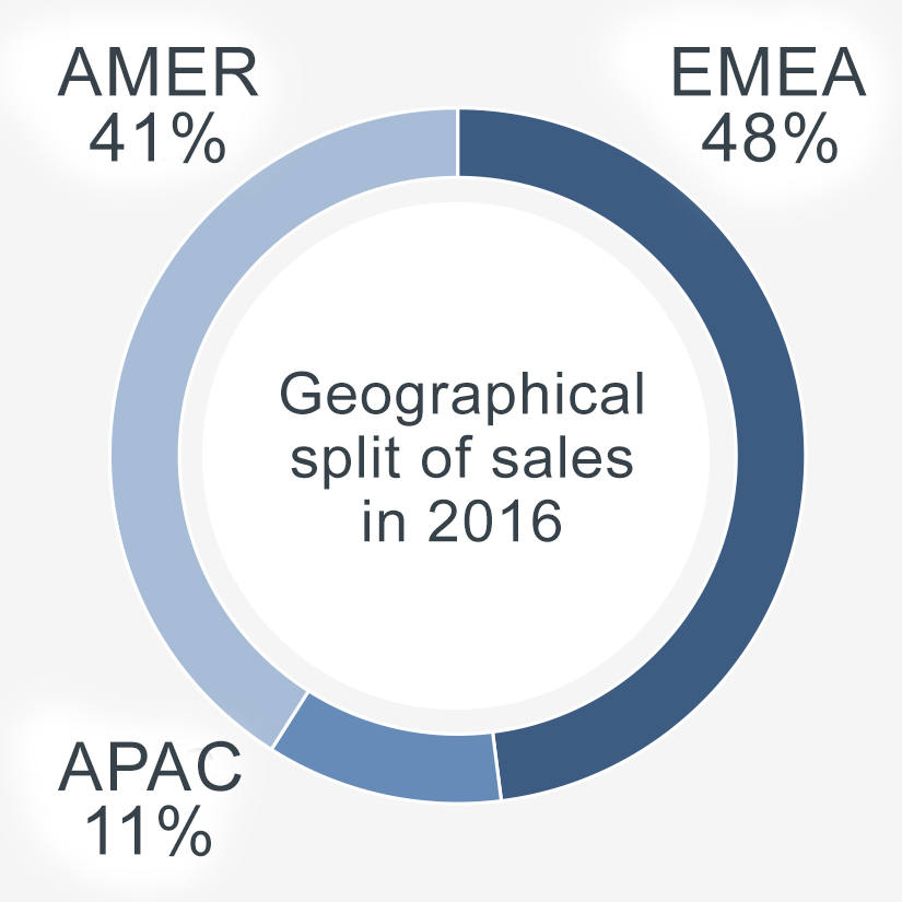 Hiab geographical split of sales 2016