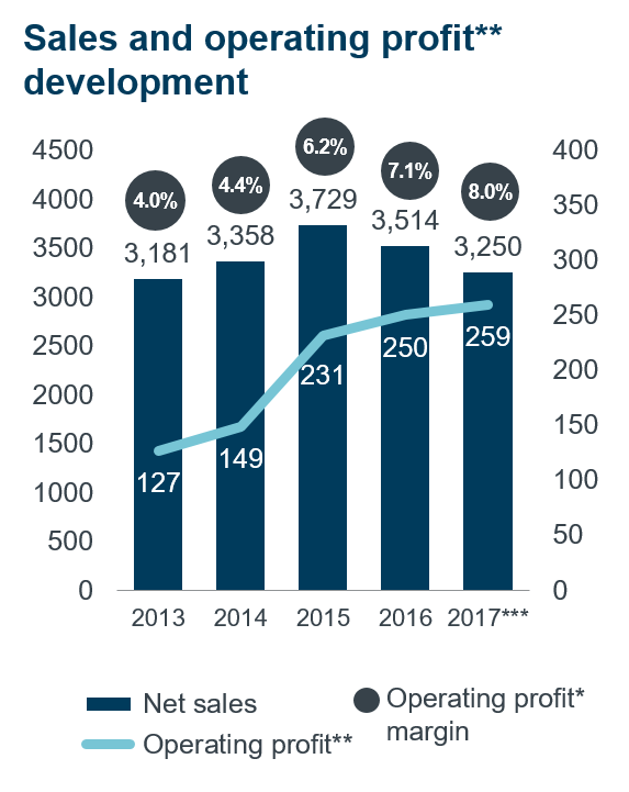 Net Sales And Operating Profit