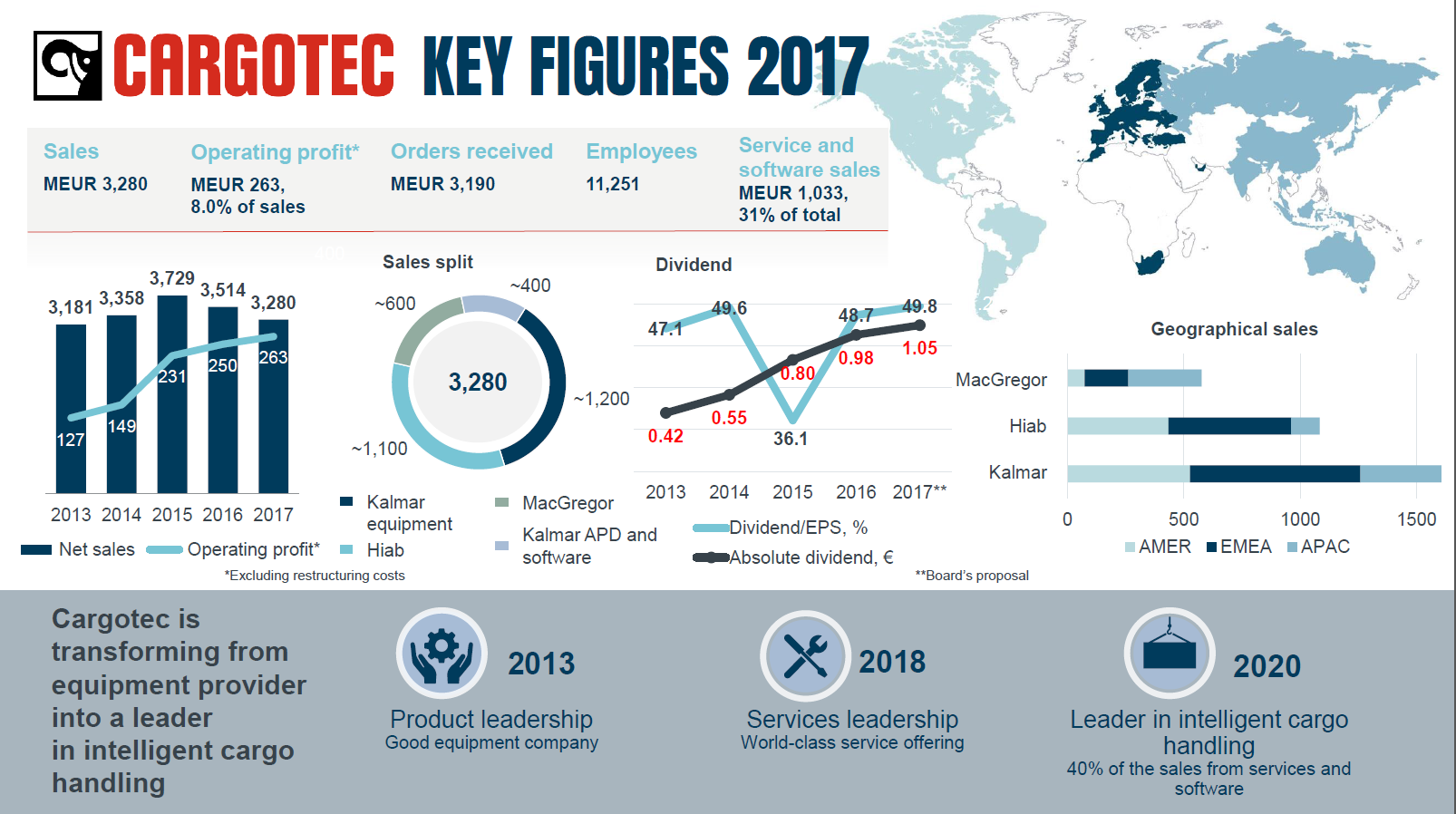 Why Invest In Cargotec